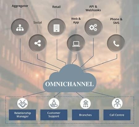 Blog header image for Multichannel vs Omnichannel Marketing – Actionable Tips For Branch Transformation