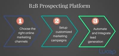 Blog header image for 3 steps to build a B2B prospecting platform