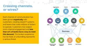 Blog header image for Branch Transformation Trends – White Paper on Future of Branch Banking
