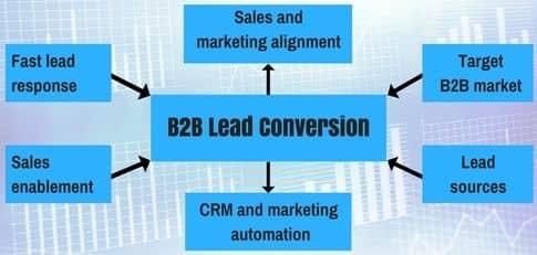 Blog header image for Six building blocks for increasing B2B lead conversion