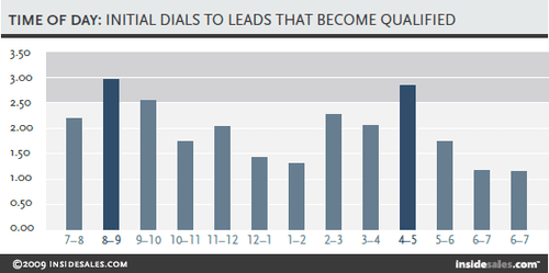 Blog header image for The Single Most Important Factor In Reaching A Lead