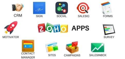 Blog header image for Integrating Zoho CRM with other Zoho Apps