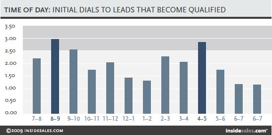 b2b sales, b2b marketing, lead generation, b2b,