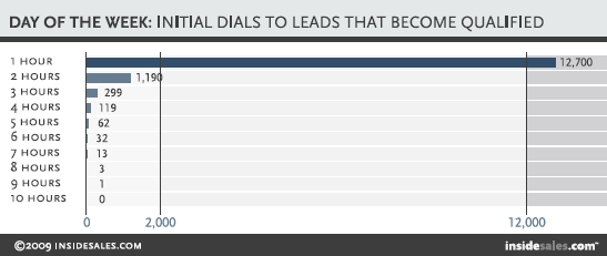 b2b sales, b2b marketing, lead generation, b2b, phone calls