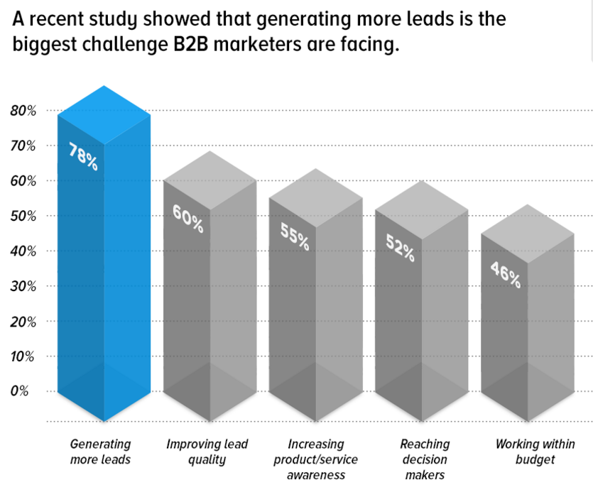 B2B sales, B2B marketing, Lead generation