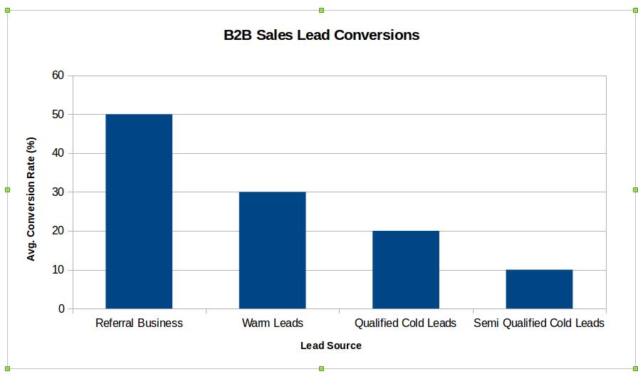 B2b sales lead conversions