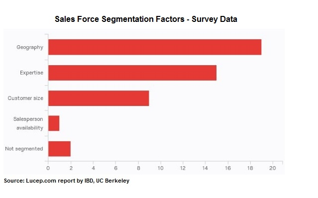 Lucep IBD sales force segmentation survey