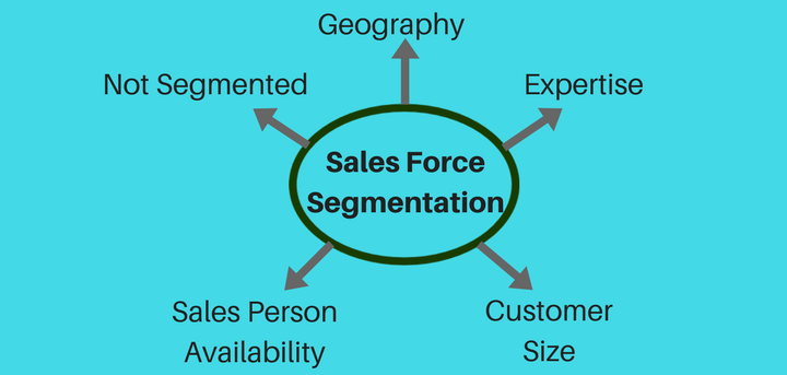 Lucep sales force segmentation