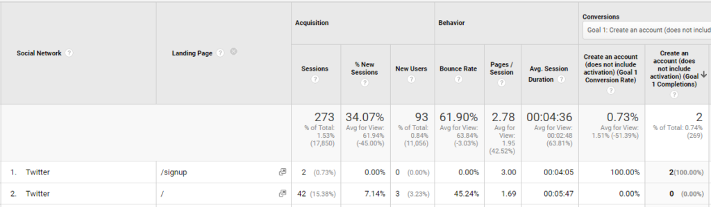 Tracking twitter leads in google analytics