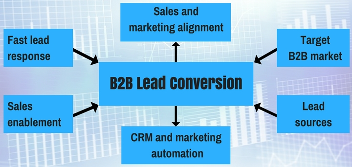 increase B2B conversions