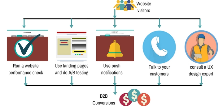 website visitors B2B conversions