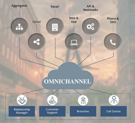 Omnichannel Marketing Definition