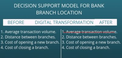 bank branch location decision support model after digital transformation
