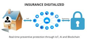 insurance digitalized iot ai blockchain